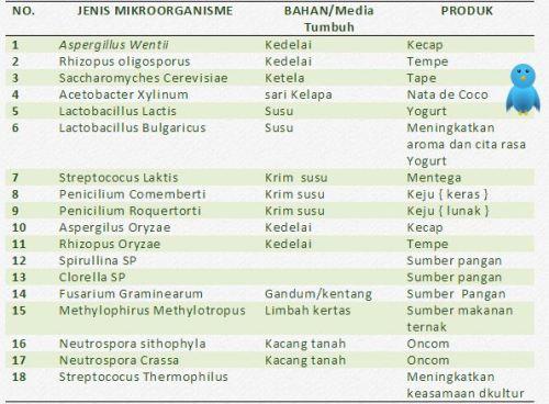 Tabel Bioteknologi