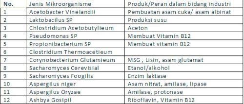 Tabel bioteknologi 3
